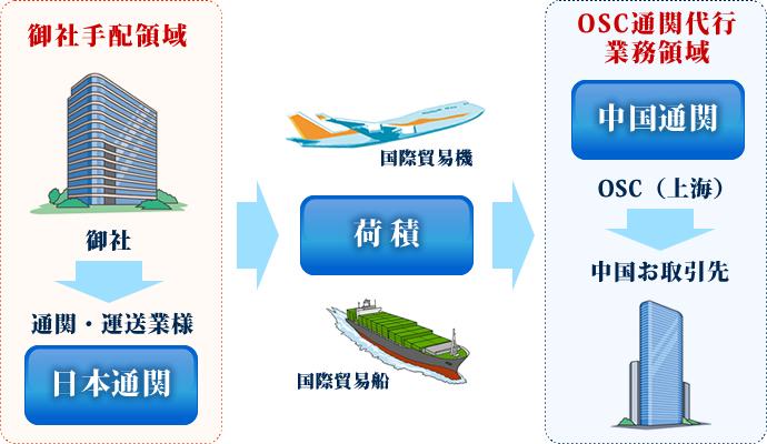 中国への輸出時 フロー