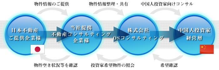 物件情報ご提供の流れ