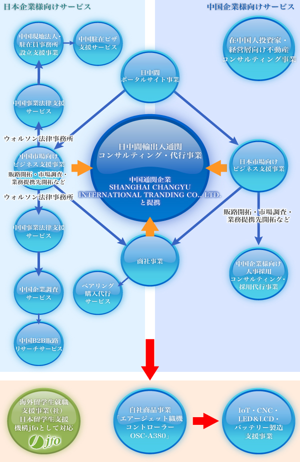 OSコンサルティング事業相関図