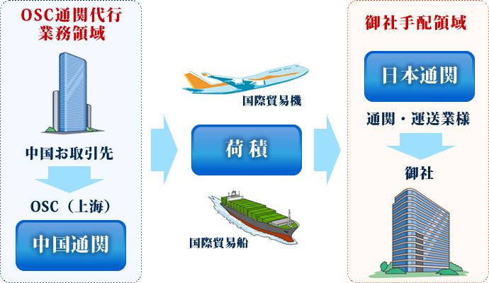 中国からの輸入時 フロー